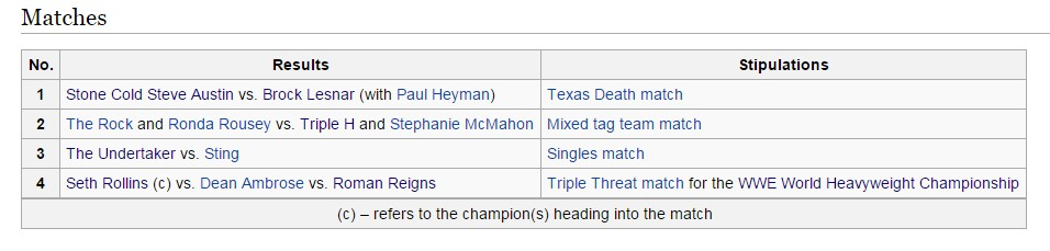 WrestleMania 32 matches leaked on Wikipedia