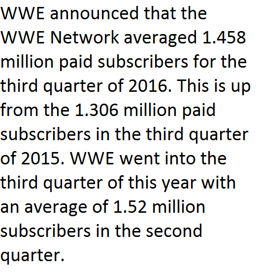 wwe-network-subscriber-number-third-quarter-2016-1