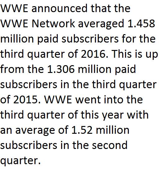 wwe-network-subscriber-number-third-quarter-2016-1