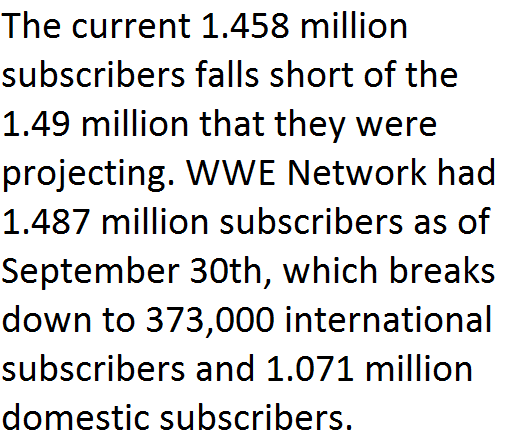 wwe-network-subscriber-number-third-quarter-2016-2