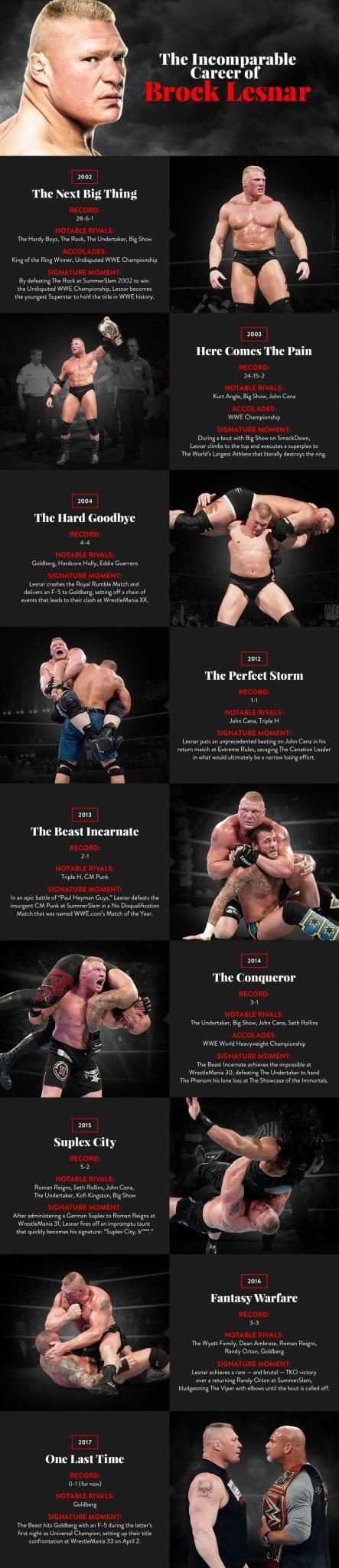 Brock Lesnar's Career Infographic