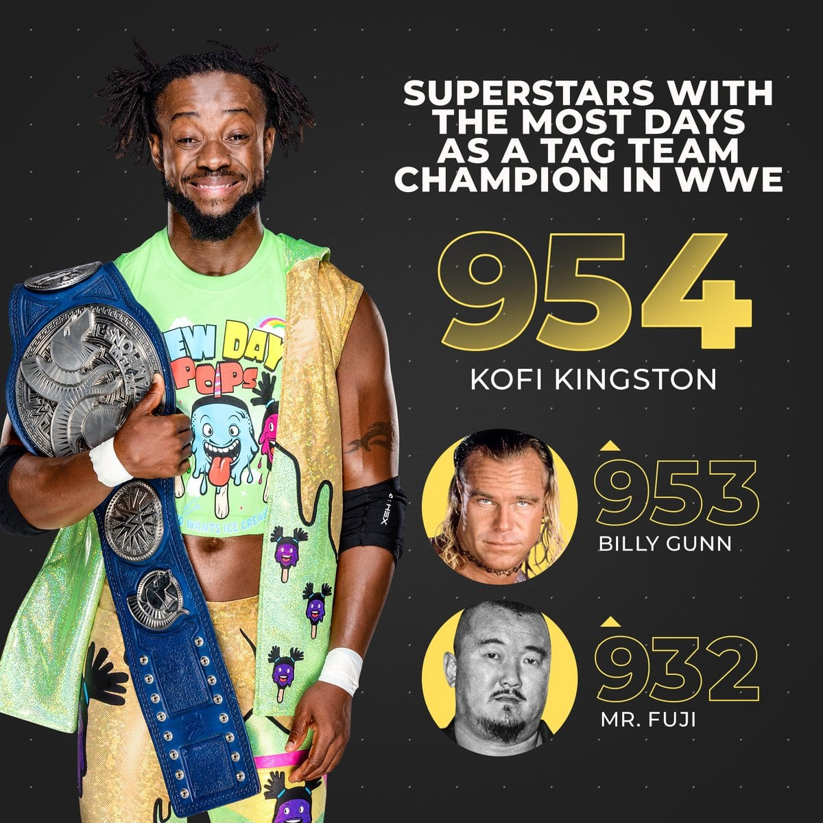 Kofi Kingston Becomes The Superstar With The Most Days As A Tag Team Champion In WWE