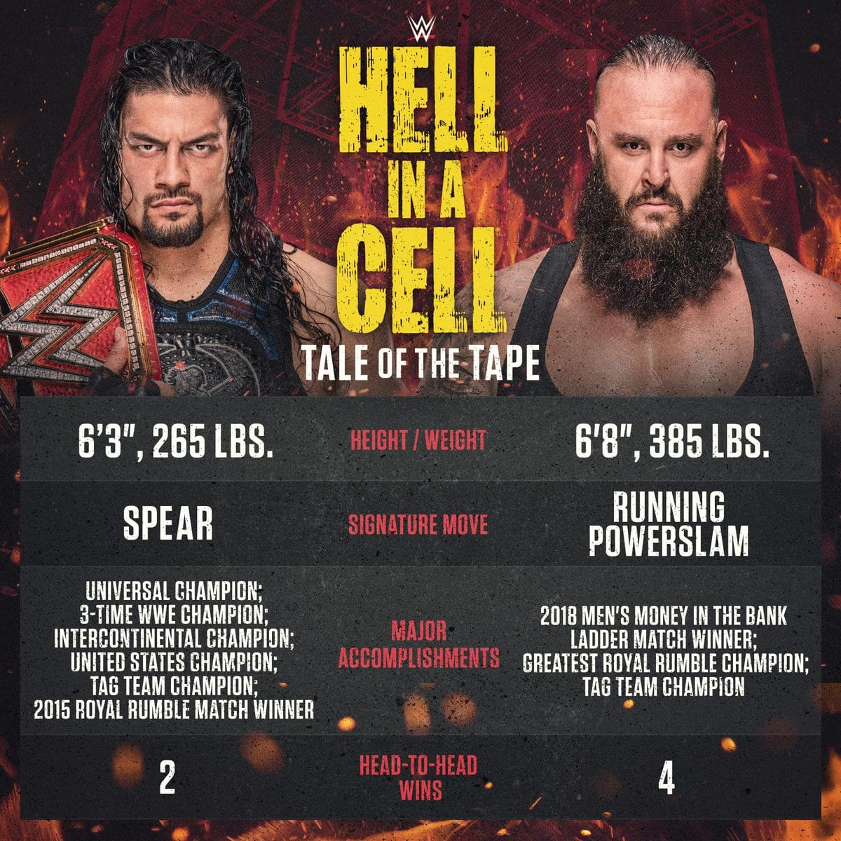 Roman Reigns vs. Braun Strowman - Tale Of The Tape
