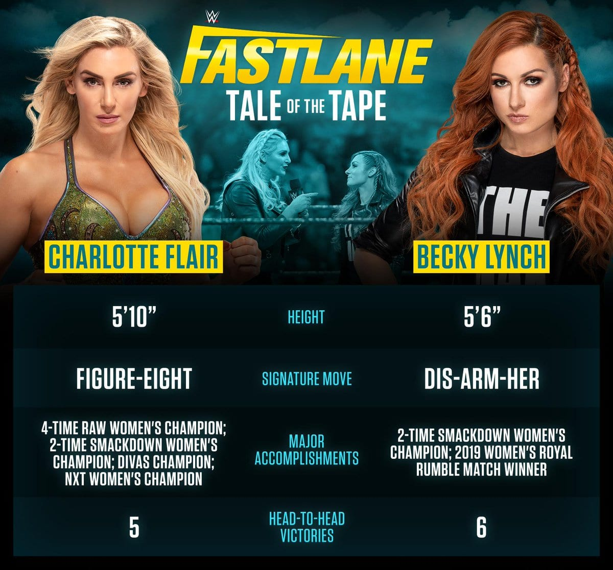 Charlotte Flair vs. Becky Lynch - Tale Of The Tape (WWE FastLane 2019)