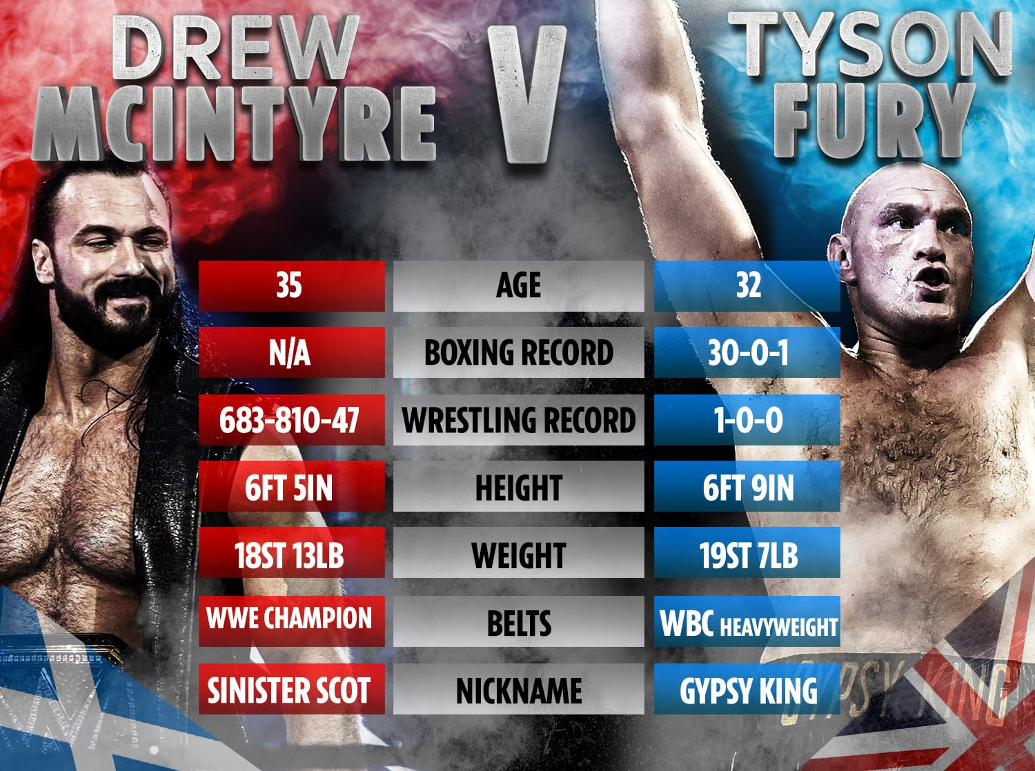 Drew McIntyre Tyson Fury Tale Of The Tape
